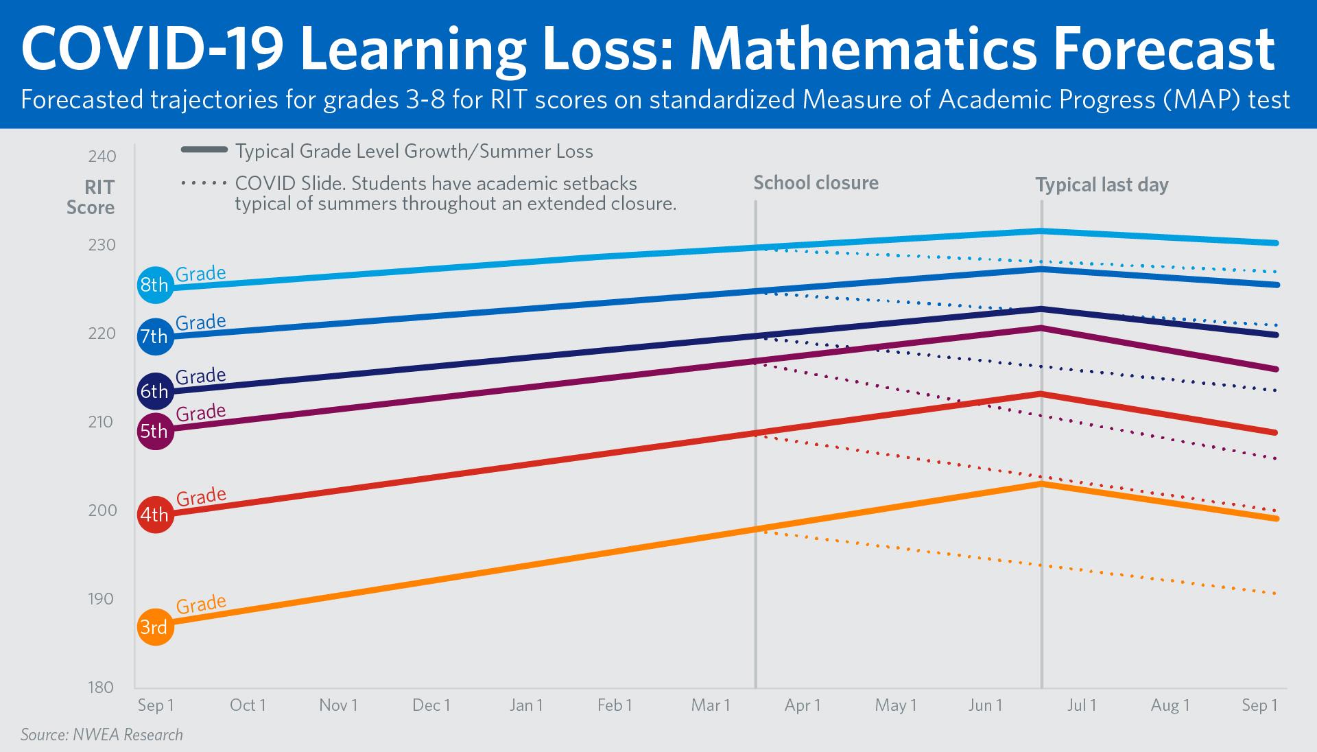 Chart of math scores